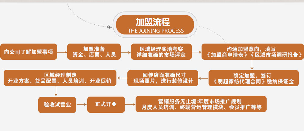 明超家纺加盟流程